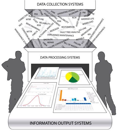 Data in Maintenance & Reliability