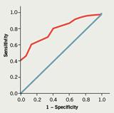 Predicting adherence to phase III cardiac rehabilitation