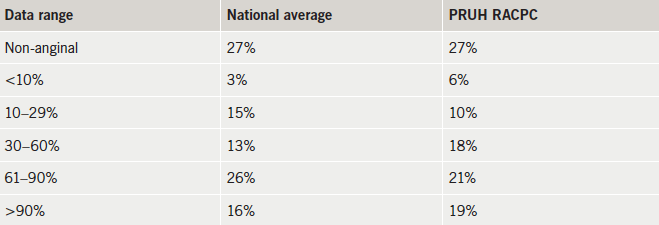 Do NICE tables overestimate the prevalence of significant