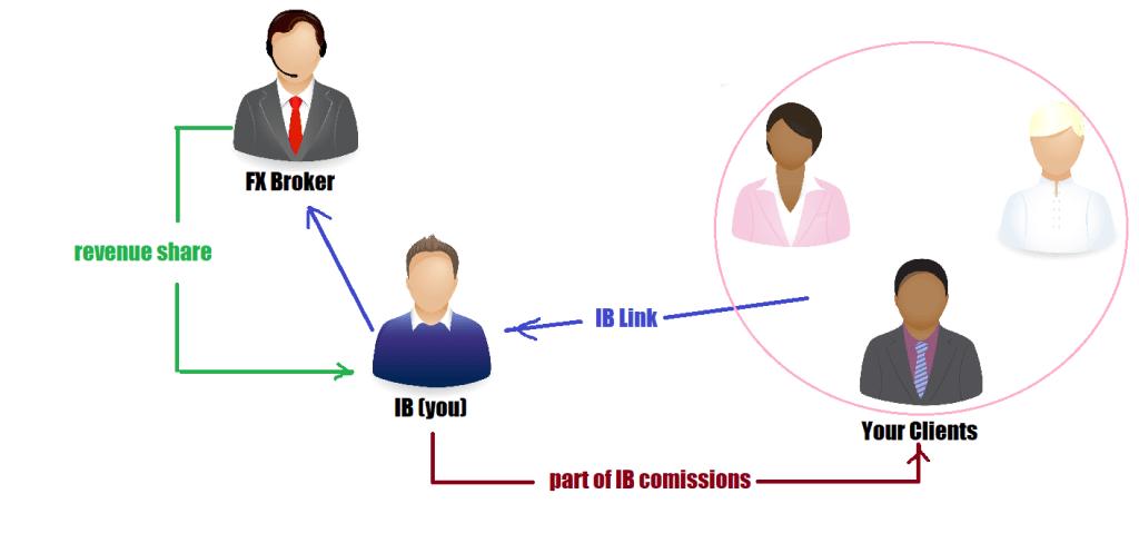 arbitrage for ib comissions