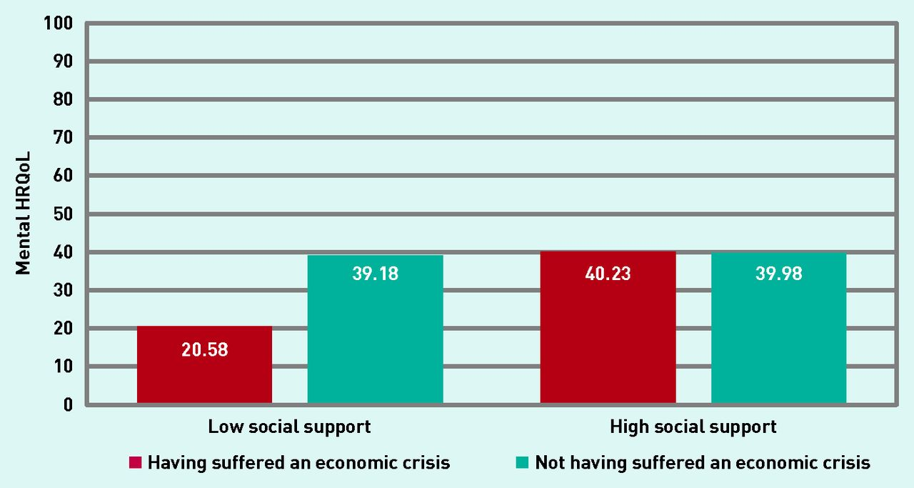 Effects of the economic crisis and social support on health-related quality of life: first wave of a longitudinal study in Spain   British Journal ...