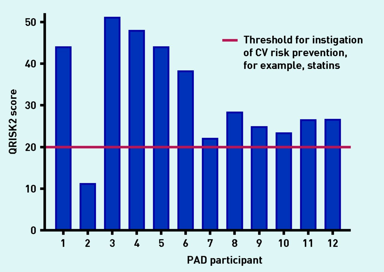 Primary Care Screening For Peripheral Arterial Disease A