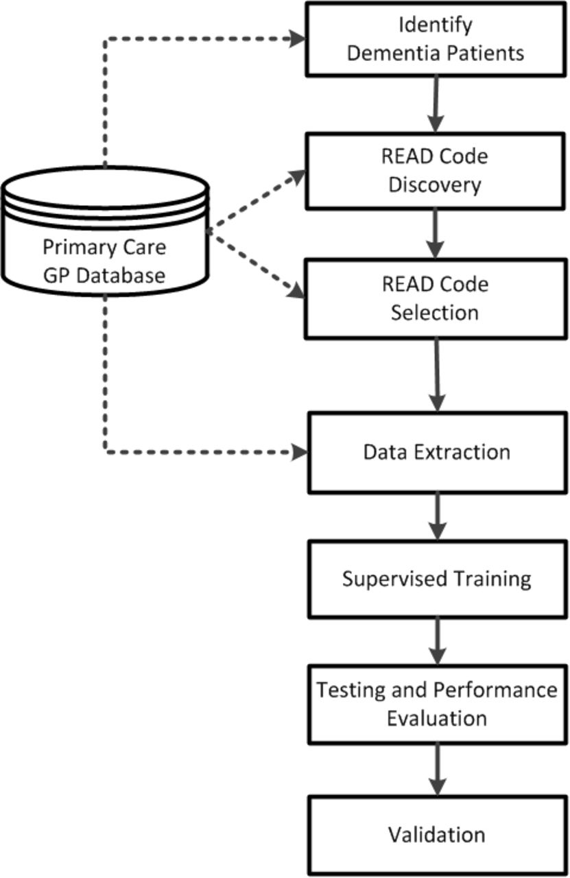 Machine-learning based identification of undiagnosed