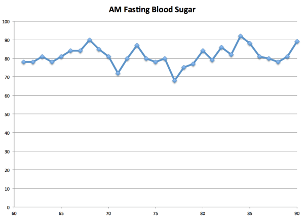 Sugar 90 days