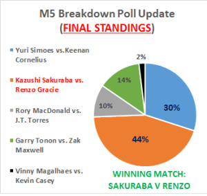 M5 FINAL POLL RESULTS