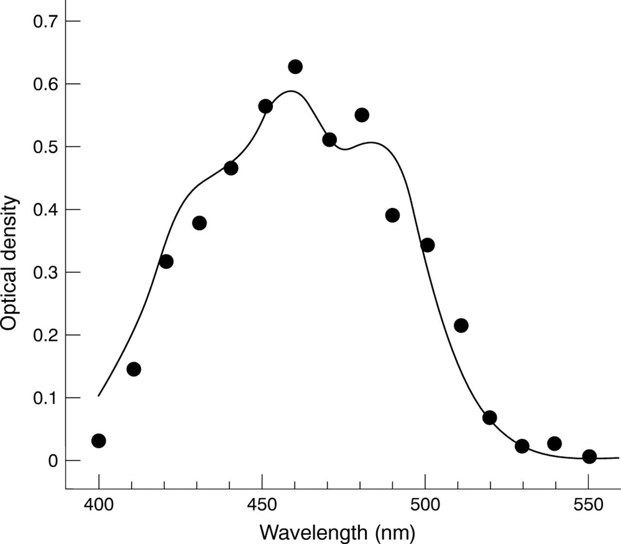 Macular Pigment Optical Density