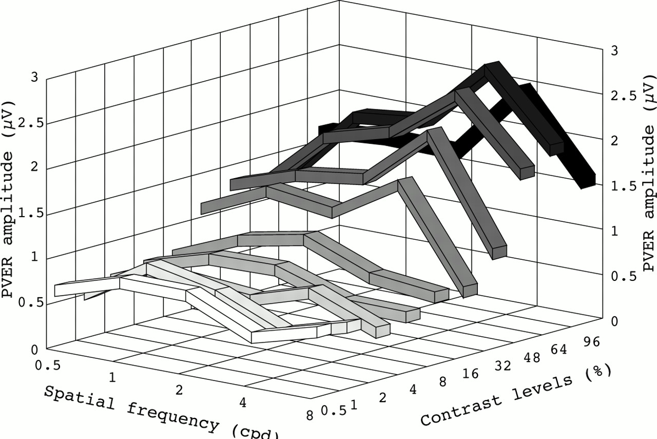 Objective Measurement Of Contrast Sensitivity Function