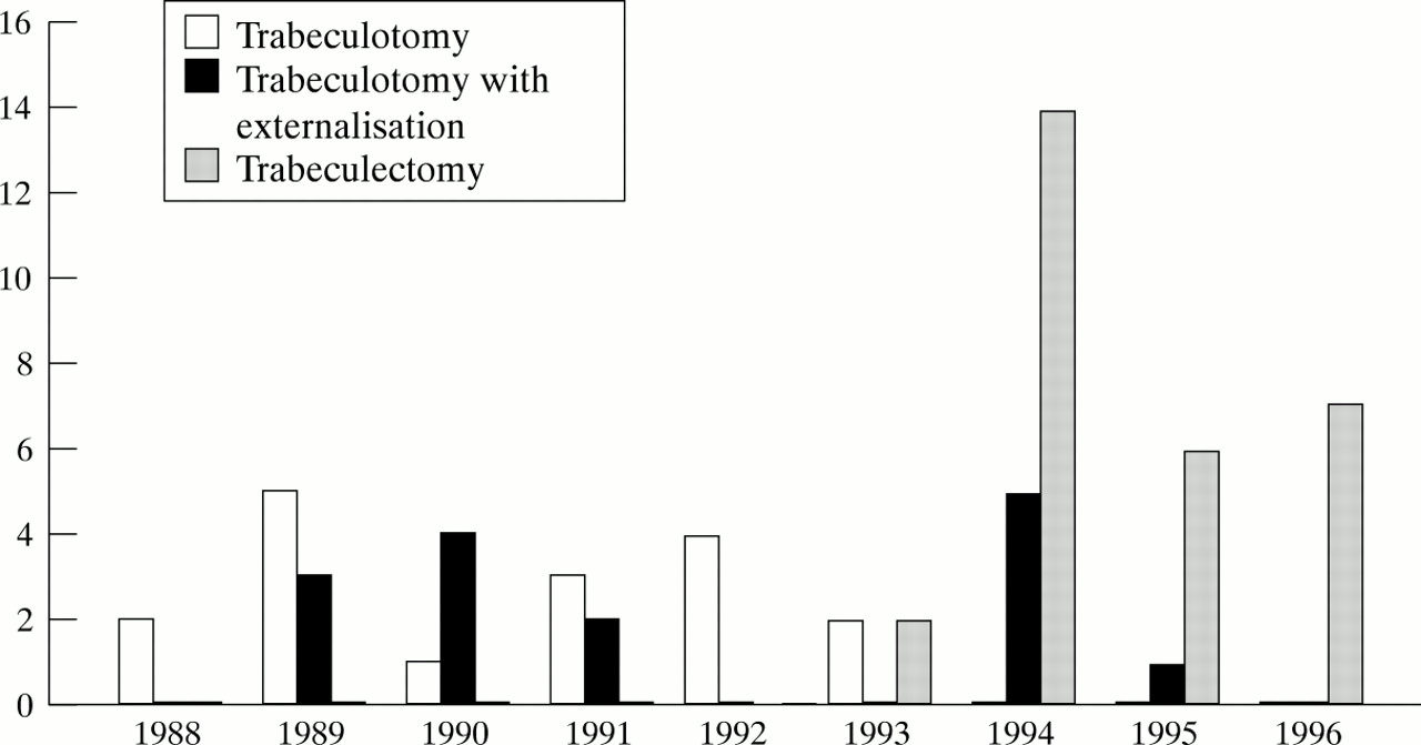 Prognosis of primary ab externo surgery for primary