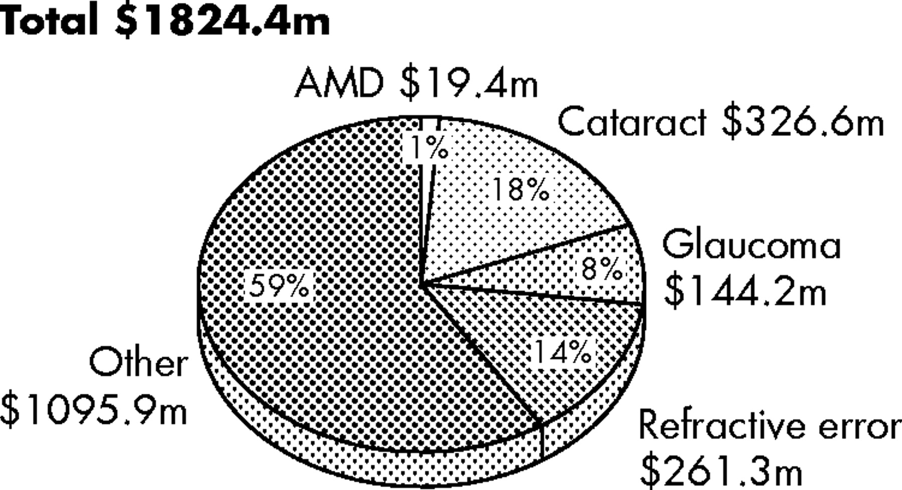 The economic impact and cost of visual impairment in