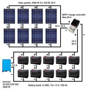 Björn's blog  Solar power for homes