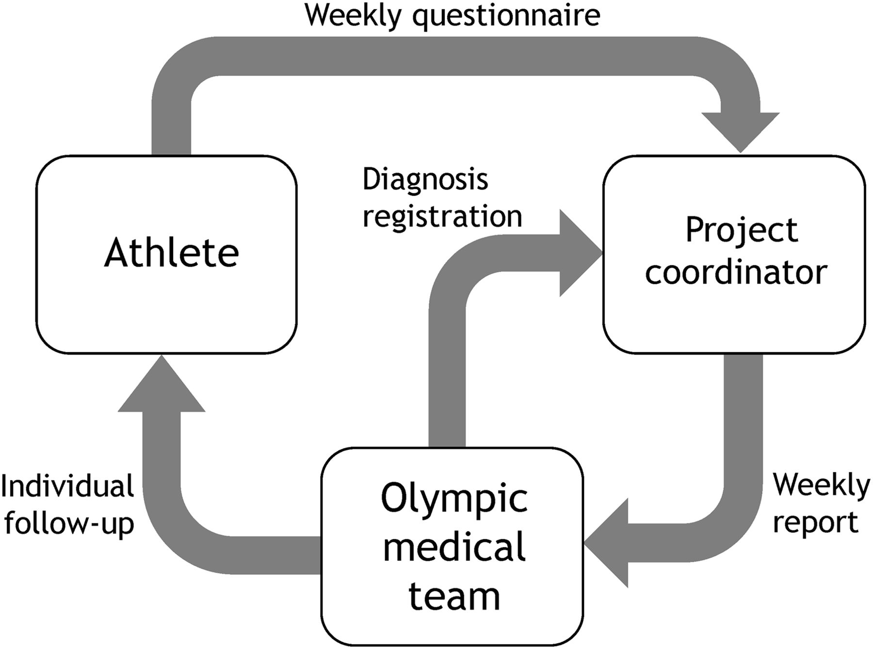 The Oslo Sports Trauma Research Center questionnaire on