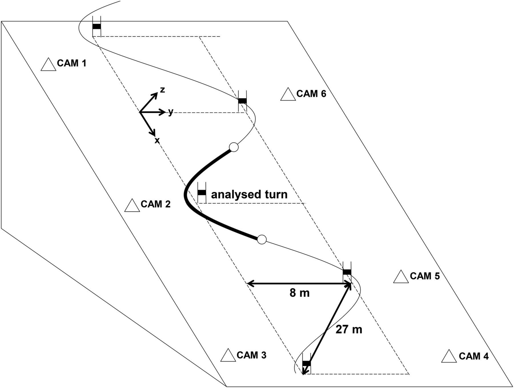 Sidecut Radius And The Mechanics Of Turning Equipment