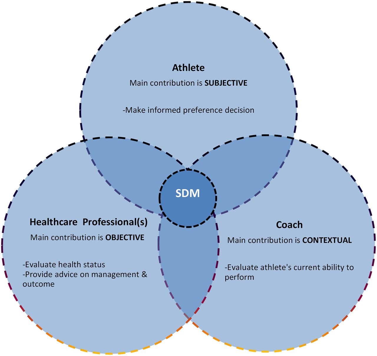 Return To Play In Elite Sport A Shared Decision Making