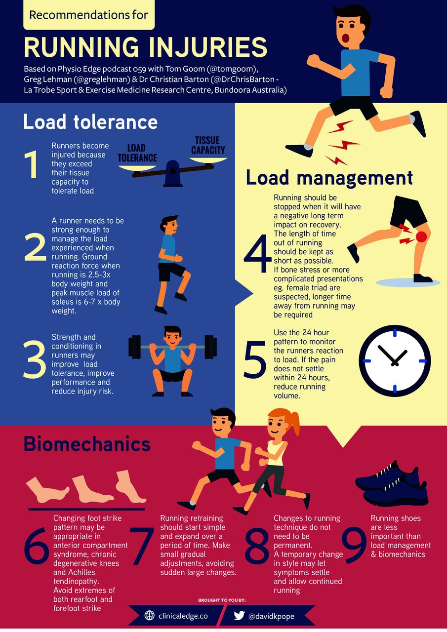 Infographic: Recommendations for running injuries ...