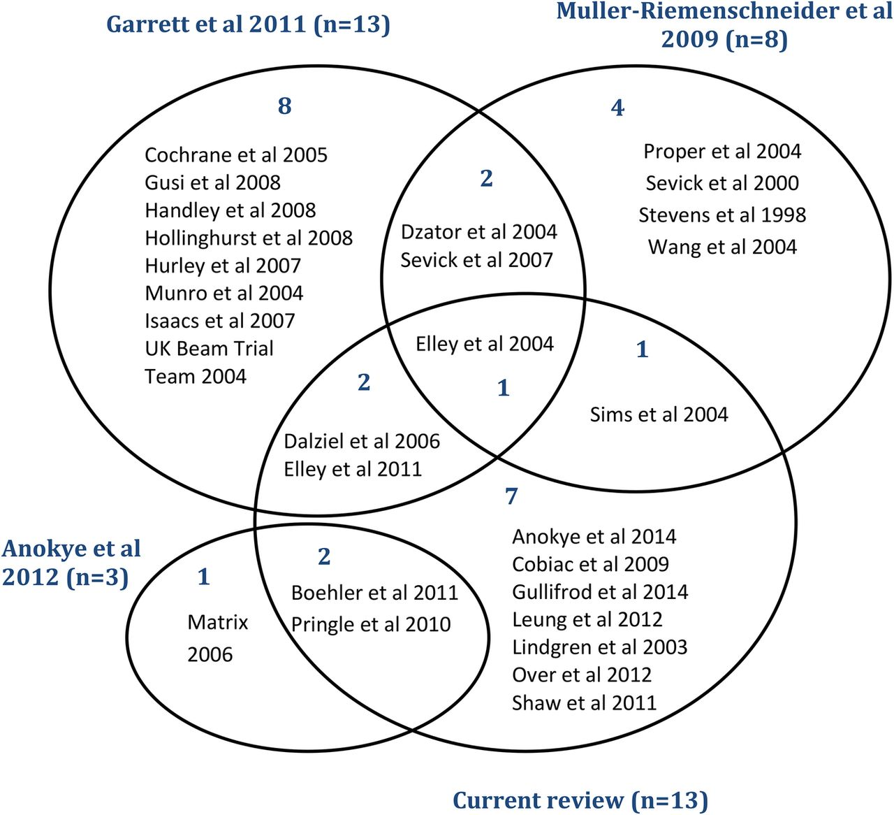 venn euler diagram in math switch wiring diagrams literature review