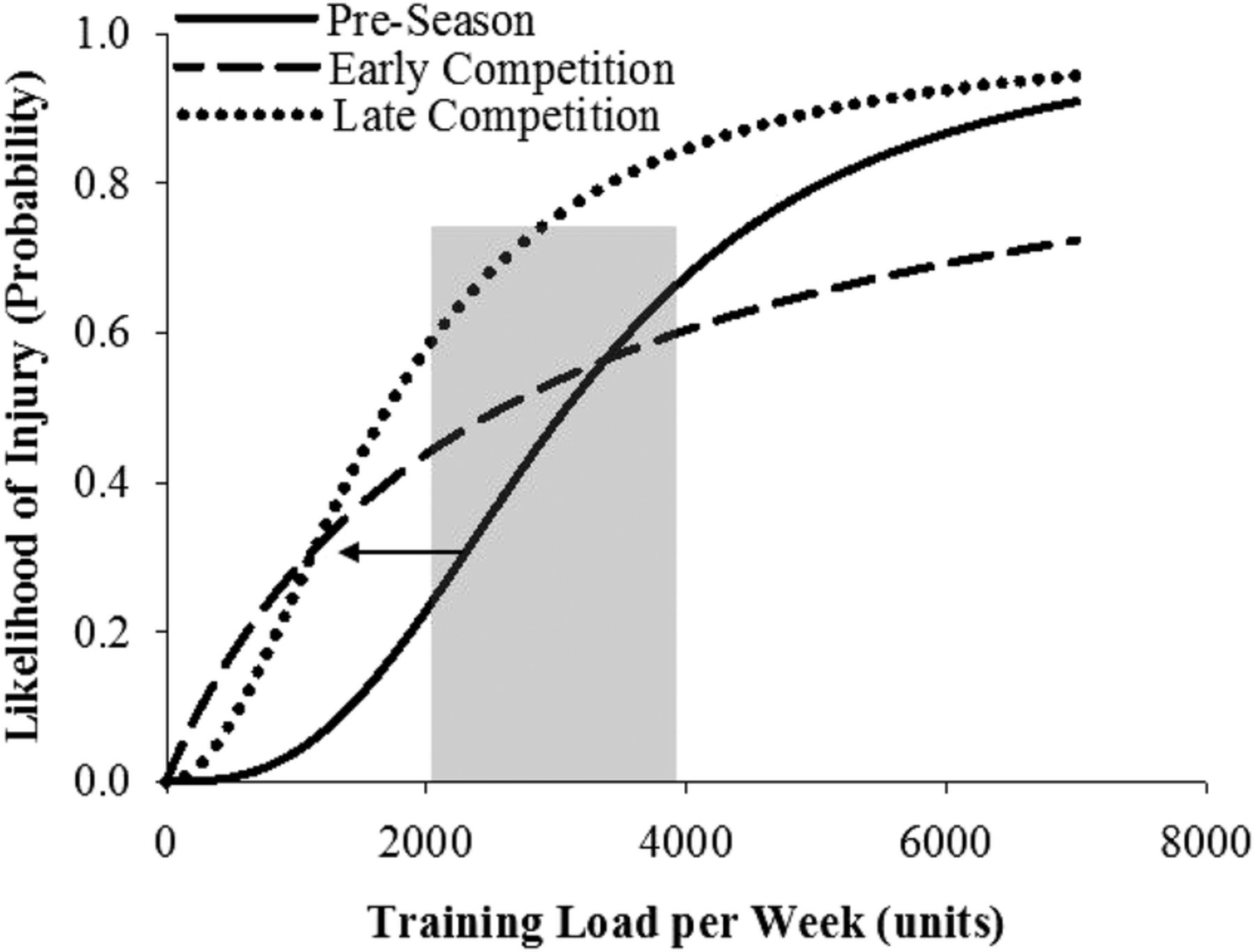 The training-injury prevention paradox: should athletes be