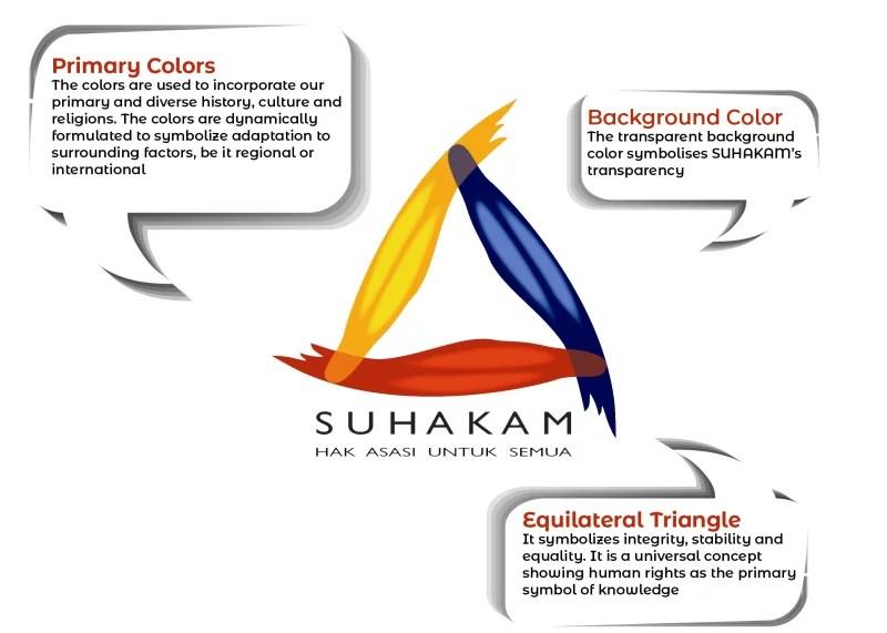 Suhakam Human Rights Malaysia