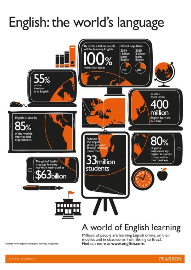 English language blogging