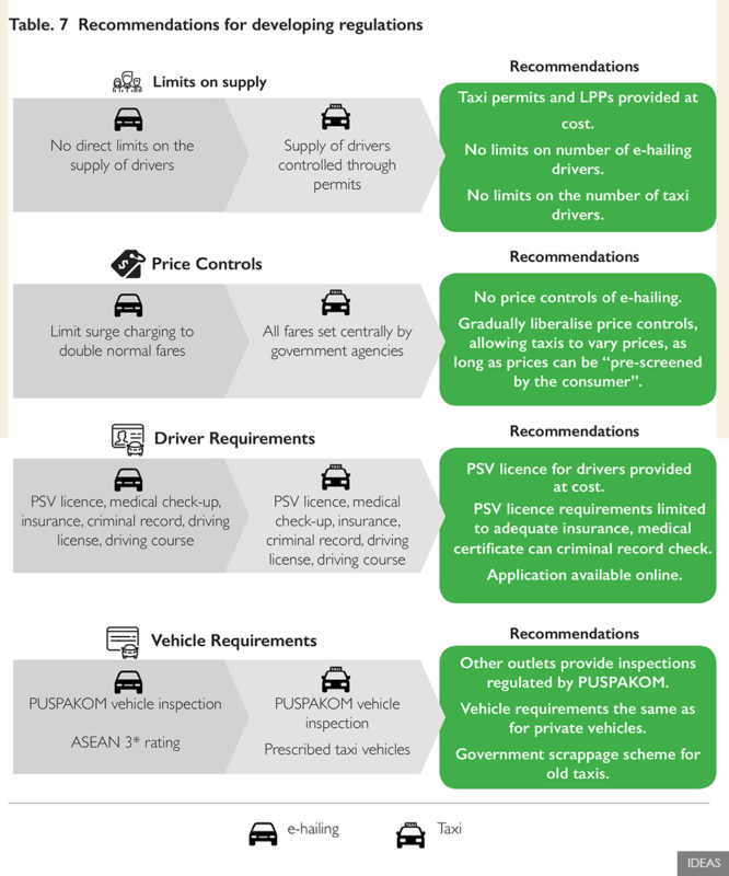 ehailing regulations