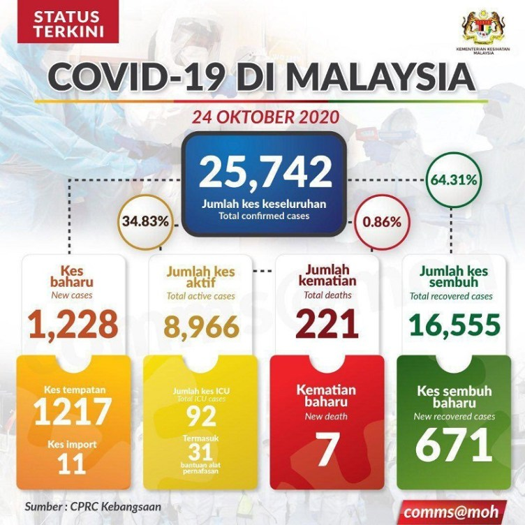 malaysia covid19