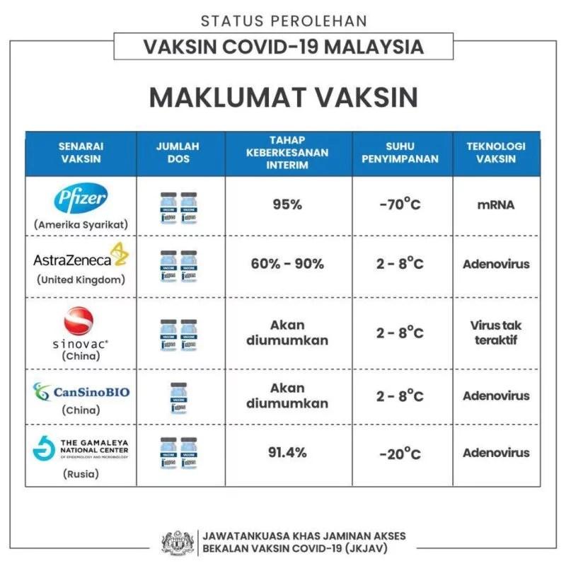 vaccine malaysia MOH COVID19 2020