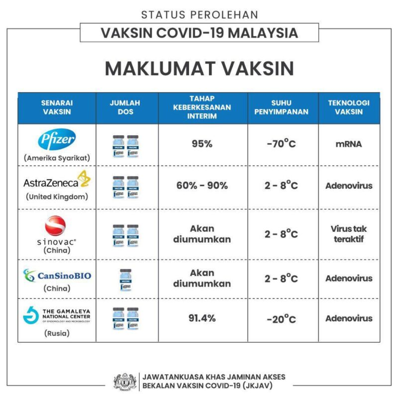 MCO COVID19 Lockdown Malaysia 2021 Vaccine
