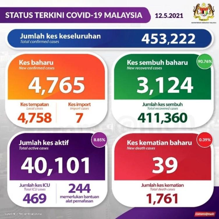 COVID19 Lockdown MCO Malaysia Health