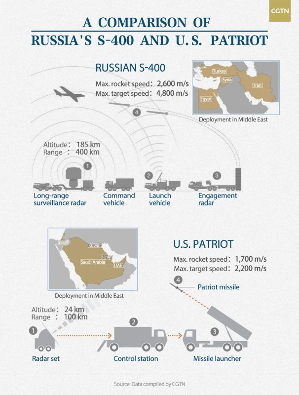 Patriot S-400 Air Defence Military