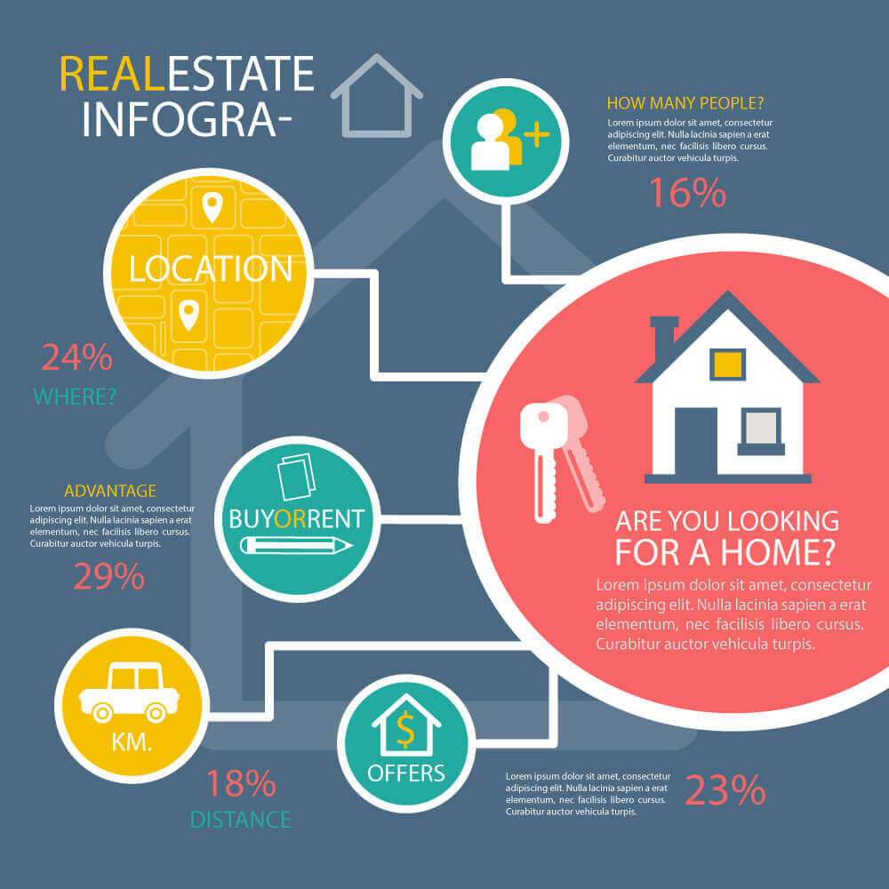 best realestate advertisement infographics