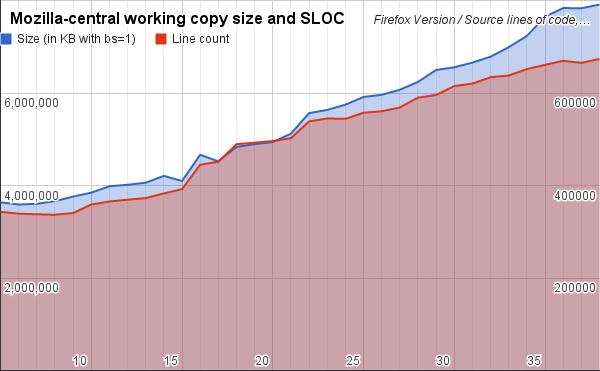 Working copy size (bs=1) vs SLOC