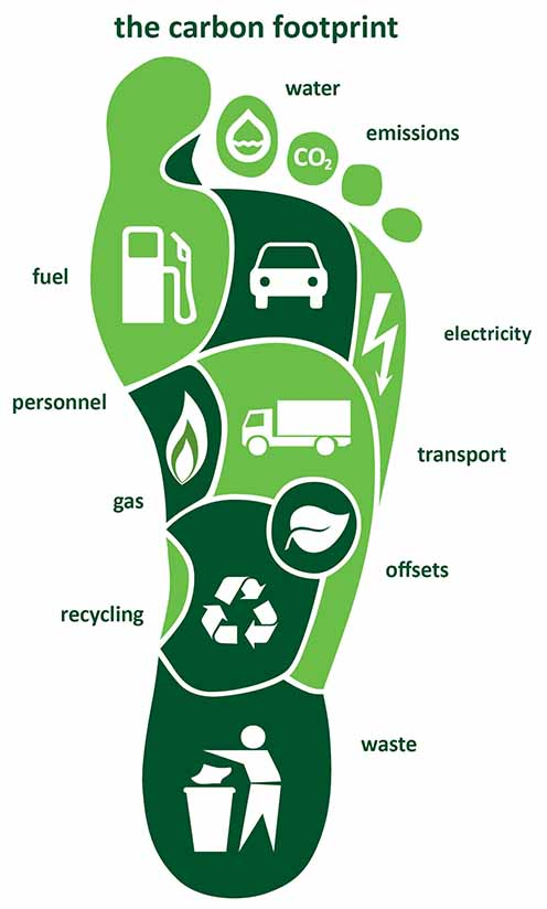 Do you even care about your Carbon Footprint