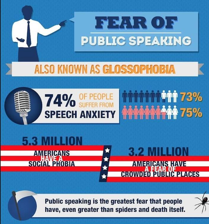 Speaking in public requires great bravery from each and every one of us, whatever our background or original language.