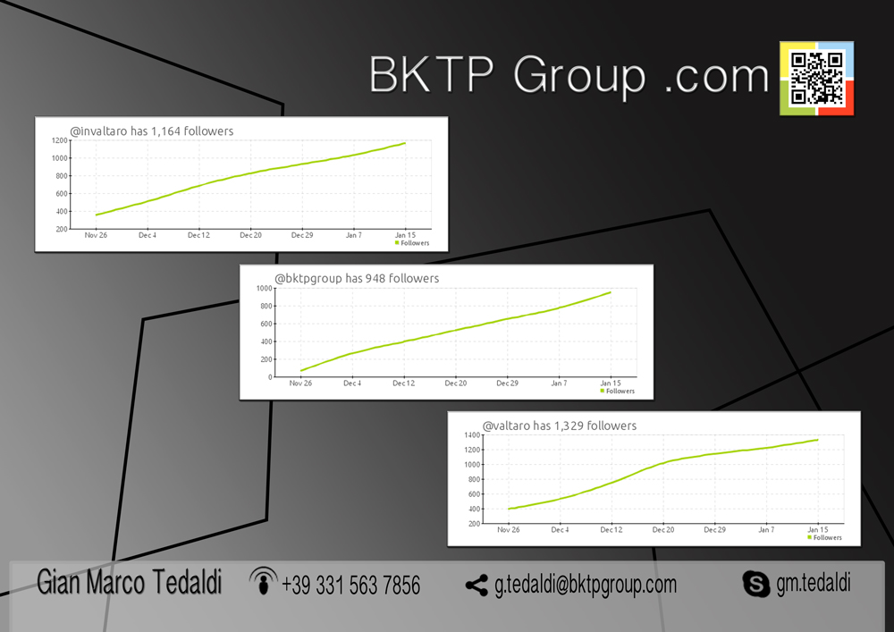 BKTP Group Web Agency & Design in Parma