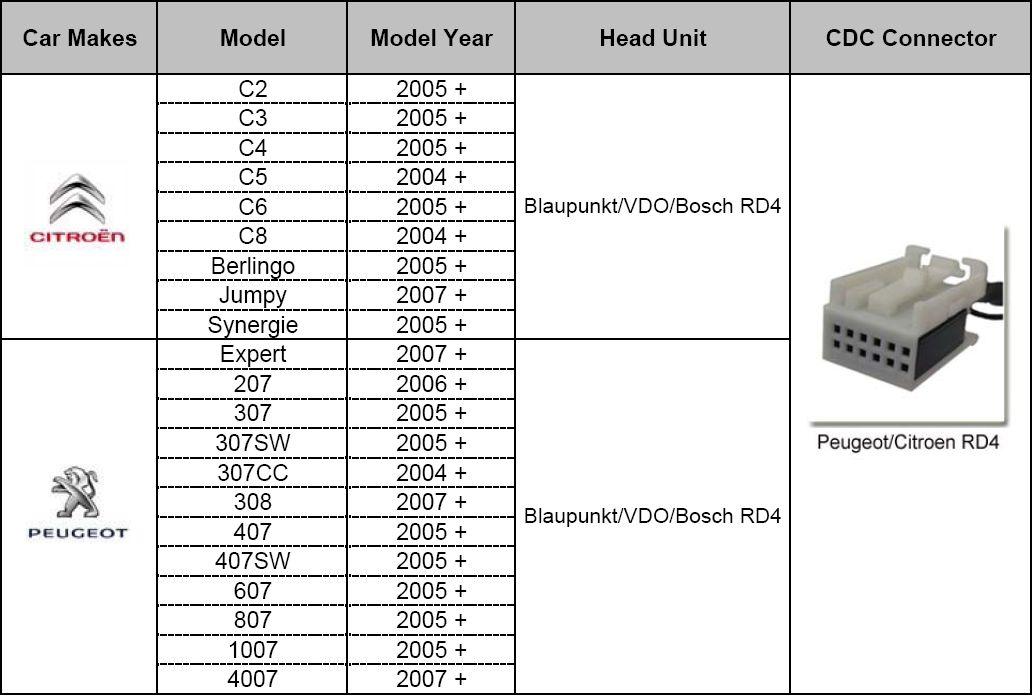 USB / MP3 audio inteface за CITROEN C2,C3,C4,C5,C6,C8