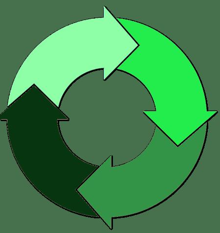 Economie circulaire : avantages et moyens de mise en oeuvre