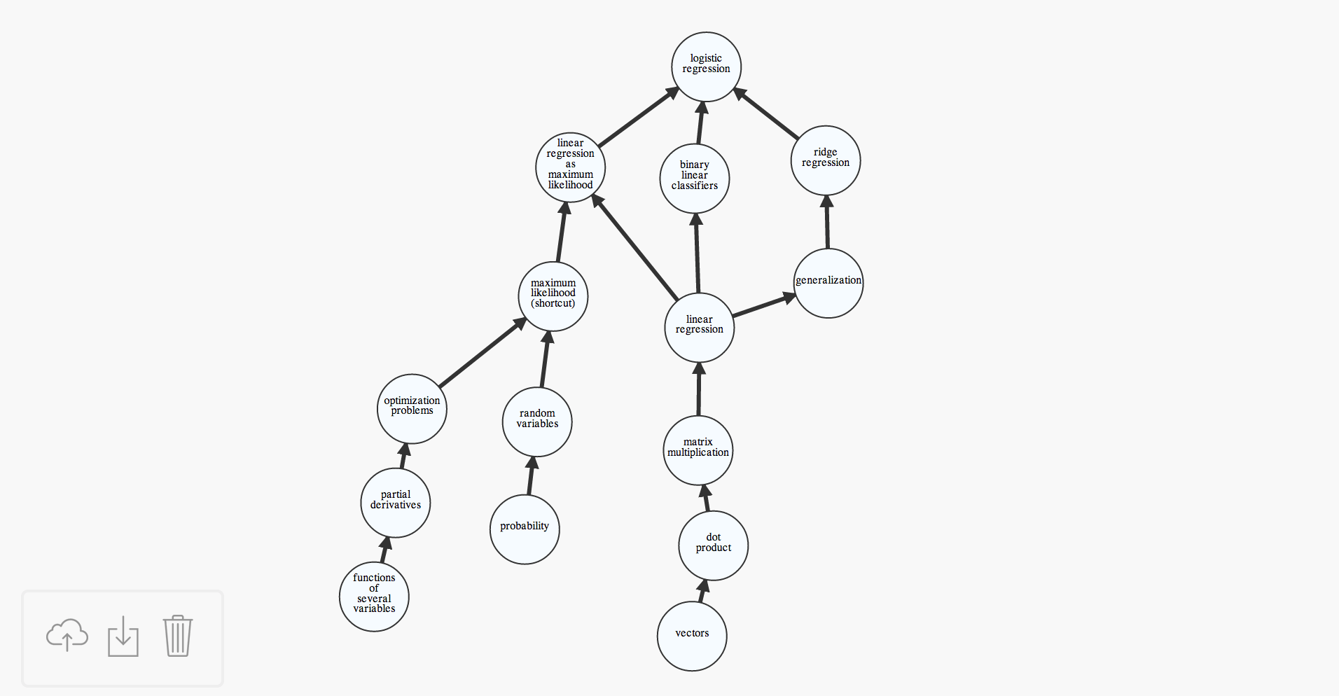 Interactive tool for creating directed graphs using d3.js