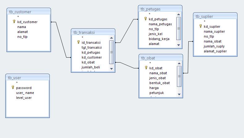 tugas 4 activity diagram koperasi sejahtera ansi 2