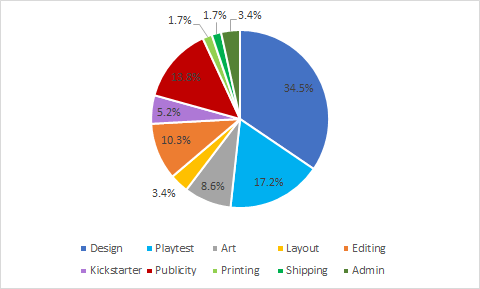 Pie chart shows data as follows. - Design 34.5% - Playtest 17.2% - Art 8.6% Layout 3.4% Editing 10.3% Kickstarter 5.2% Publicity 13.8% Printing 1.7% Shipping 1.7% Admin 3.4%