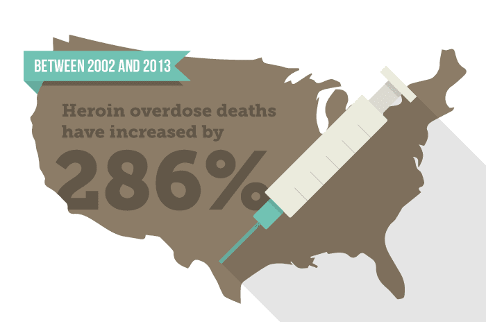 heroin overdose deaths have increased 286 percent