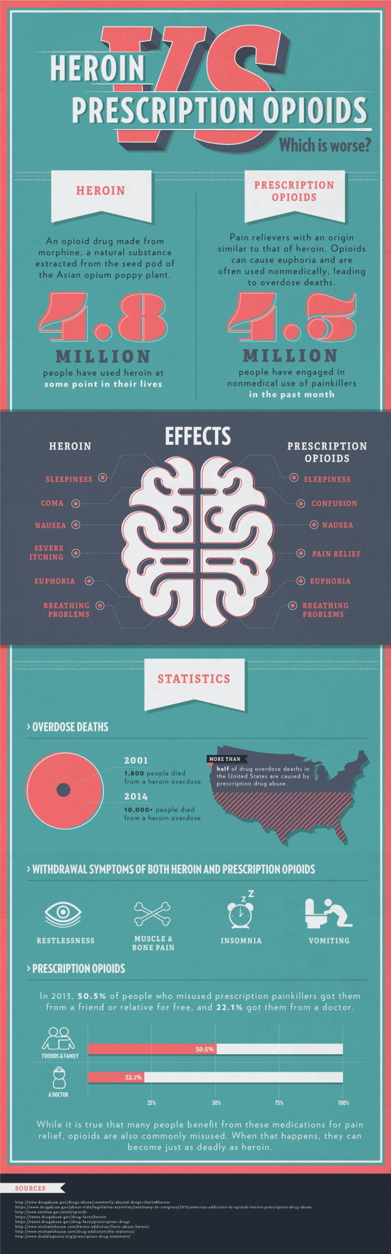 heroin-vs-prescription-opioids-effects-differences-similarities-brain-effects-millions-effected