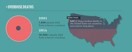 overdoese-deaths-in-usa