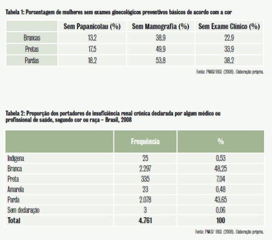 Table 1: Percentage of women without basic preventative gynecological exams according to color Table 2: Proportion of patients with chronic renal insufficiency declared by a doctor or health professional, according to color or race - Brazil, 2008