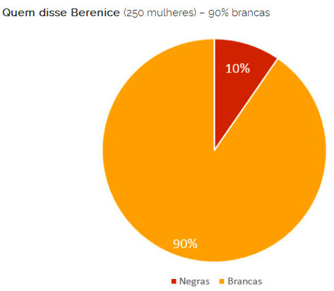 Quem disse Berenice (250 women - 90% white Black women (red) White women (yellow)