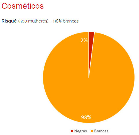 Cosmetics Risqué (500 women - 98% white Black women (red) White women (yellow)