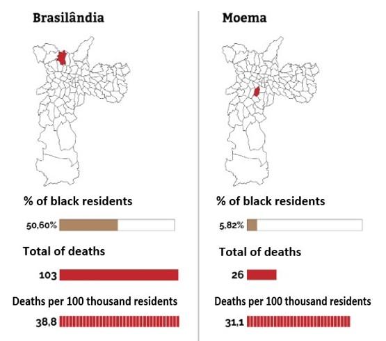 Brasilândia - Moema comparison