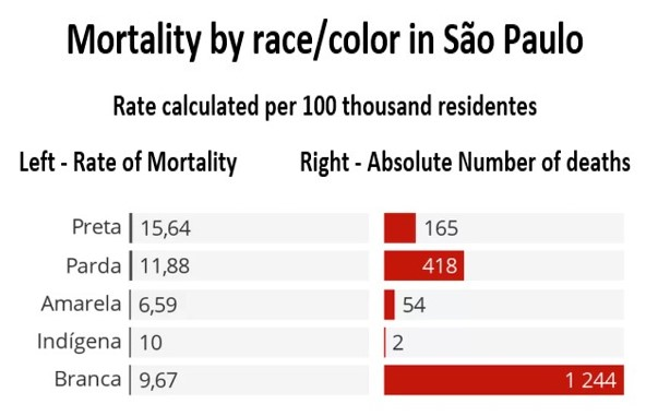(E) mort. race color SP COVID-19 In São Paulo: Blacks Have a 62% More Risk of Dying