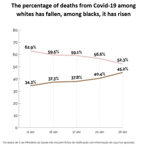 percentage of deaths