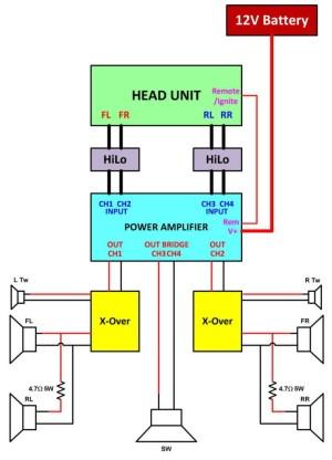 Fani saputra XIITAV: Cara memasang power amplifier pada mobil