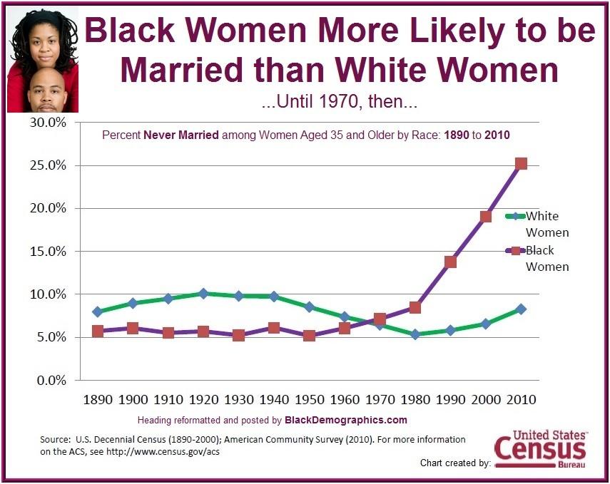 https://i0.wp.com/blackdemographics.com/wp-content/uploads/2013/01/Black-Women-Historical-Marriage-1890-to-2010.jpg