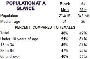 https://i0.wp.com/blackdemographics.com/wp-content/uploads/2015/02/Black-population-at-a-glance2.jpg